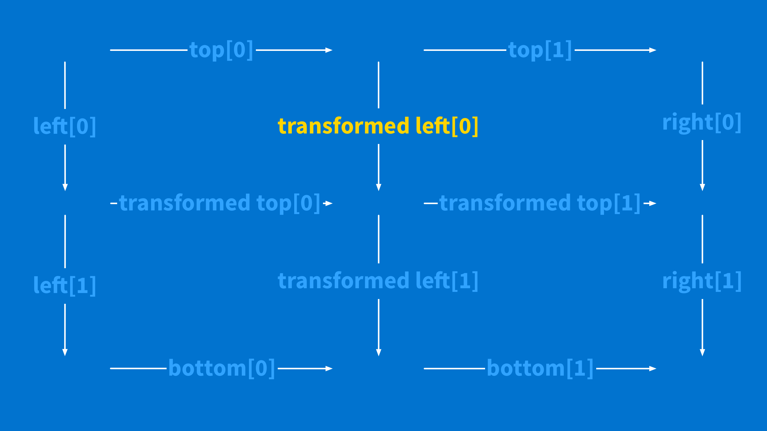 Empty labeled transform square